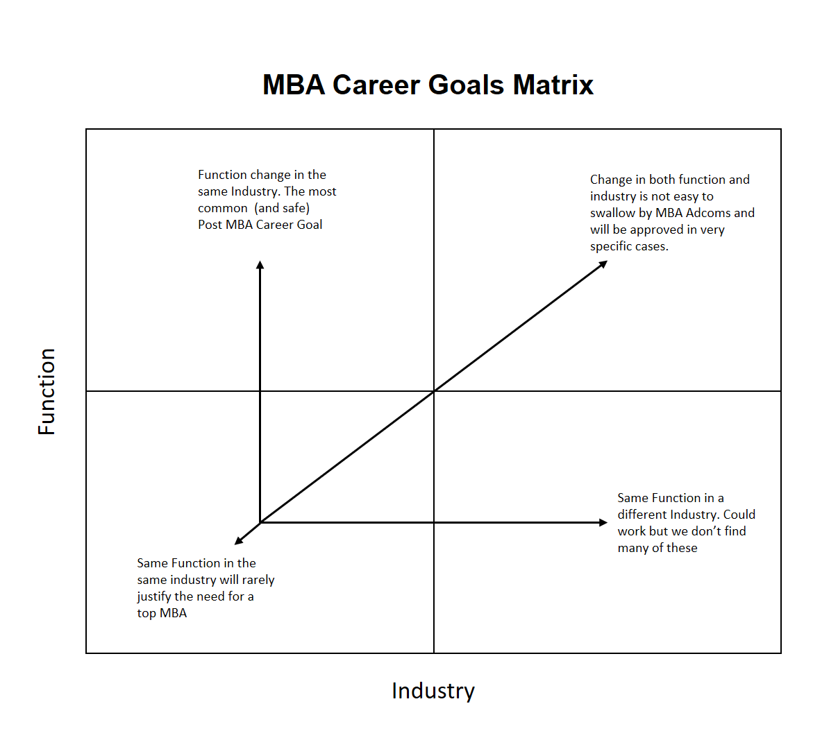wharton essay analysis ivy mba consulting  short term goals career matrix